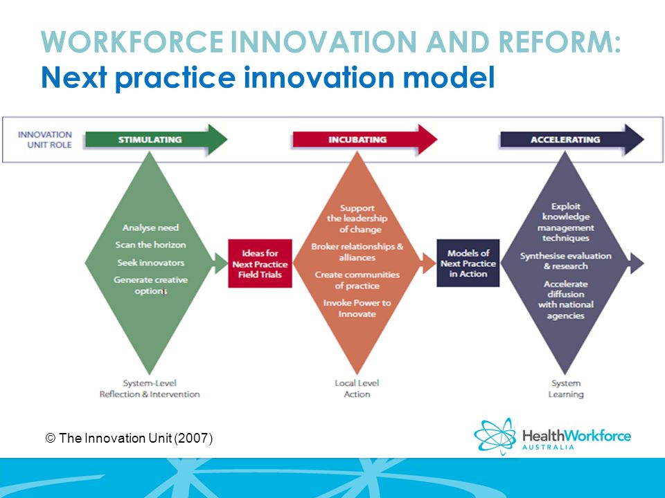 WORKFORCE INNOVATION AND REFORM: Next practice innovation model © The Innovation Unit (2007)