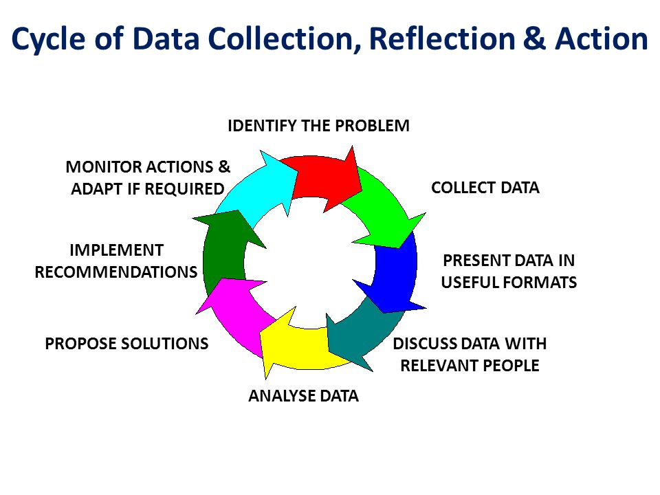 Cycle of Data Collection, Reflection & Action IDENTIFY THE PROBLEM COLLECT DATA PRESENT DATA IN USEFUL FORMATS DISCUSS DATA WITH RELEVANT PEOPLE ANALYSE DATA PROPOSE SOLUTIONS IMPLEMENT RECOMMENDATIONS MONITOR ACTIONS & ADAPT IF REQUIRED