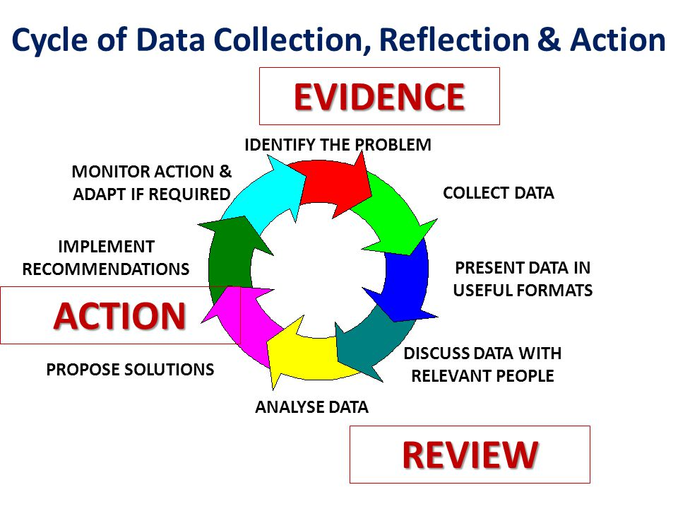 Cycle of Data Collection, Reflection & Action IDENTIFY THE PROBLEM COLLECT DATA PRESENT DATA IN USEFUL FORMATS DISCUSS DATA WITH RELEVANT PEOPLE ANALYSE DATA PROPOSE SOLUTIONS IMPLEMENT RECOMMENDATIONS MONITOR ACTION & ADAPT IF REQUIRED REVIEW ACTION EVIDENCE