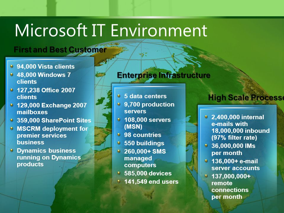 Microsoft Security Development Lifecycle For IT Rob Labb