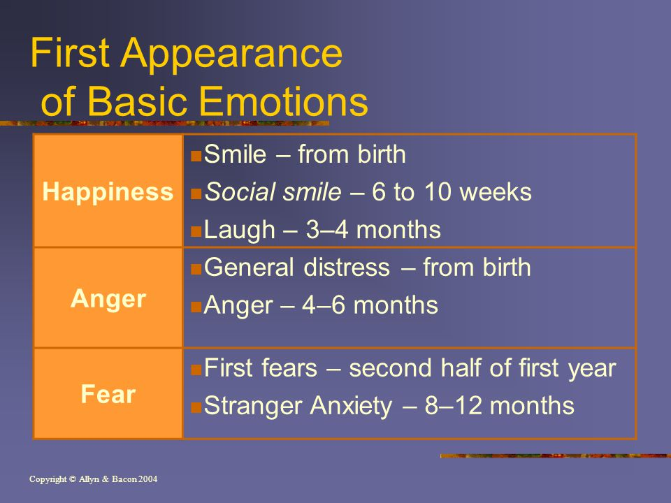 Copyright © Allyn & Bacon 2004 First Appearance of Basic Emotions Happiness Smile – from birth Social smile – 6 to 10 weeks Laugh – 3–4 months Anger General distress – from birth Anger – 4–6 months Fear First fears – second half of first year Stranger Anxiety – 8–12 months