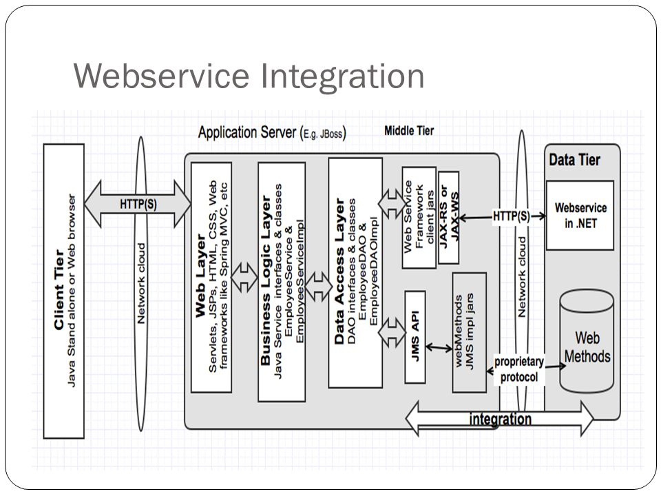 Webservice Integration