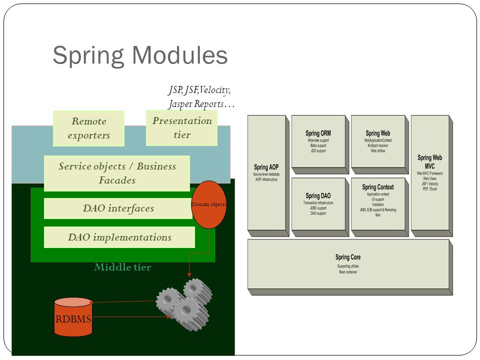 Spring Modules Middle tier DAO implementations Presentation tier DAO interfaces Service objects / Business Facades RDBMS Domain objects JSP, JSF, Velocity, Jasper Reports… Remote exporters