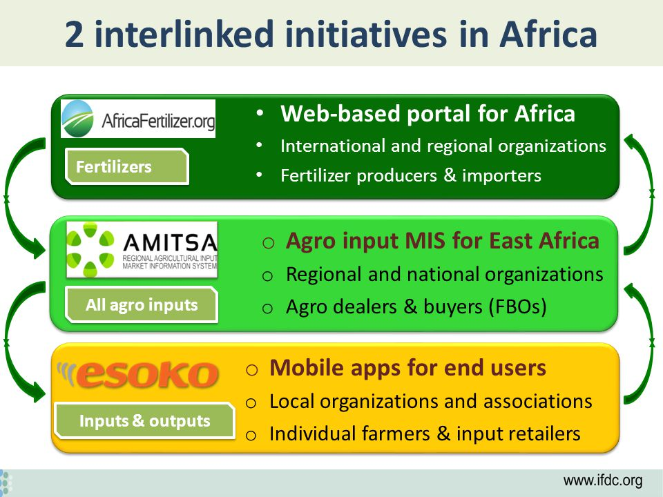Linking farmers to agro input supply chains from global to local