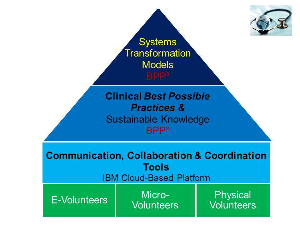 Systems Transformation Models BPP ³ Clinical Best Possible Practices & Sustainable Knowledge BPP² Communication, Collaboration & Coordination Tools IBM Cloud-Based Platform E-Volunteers Micro- Volunteers Physical Volunteers