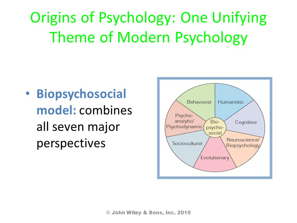 seven major perspectives in modern psychology