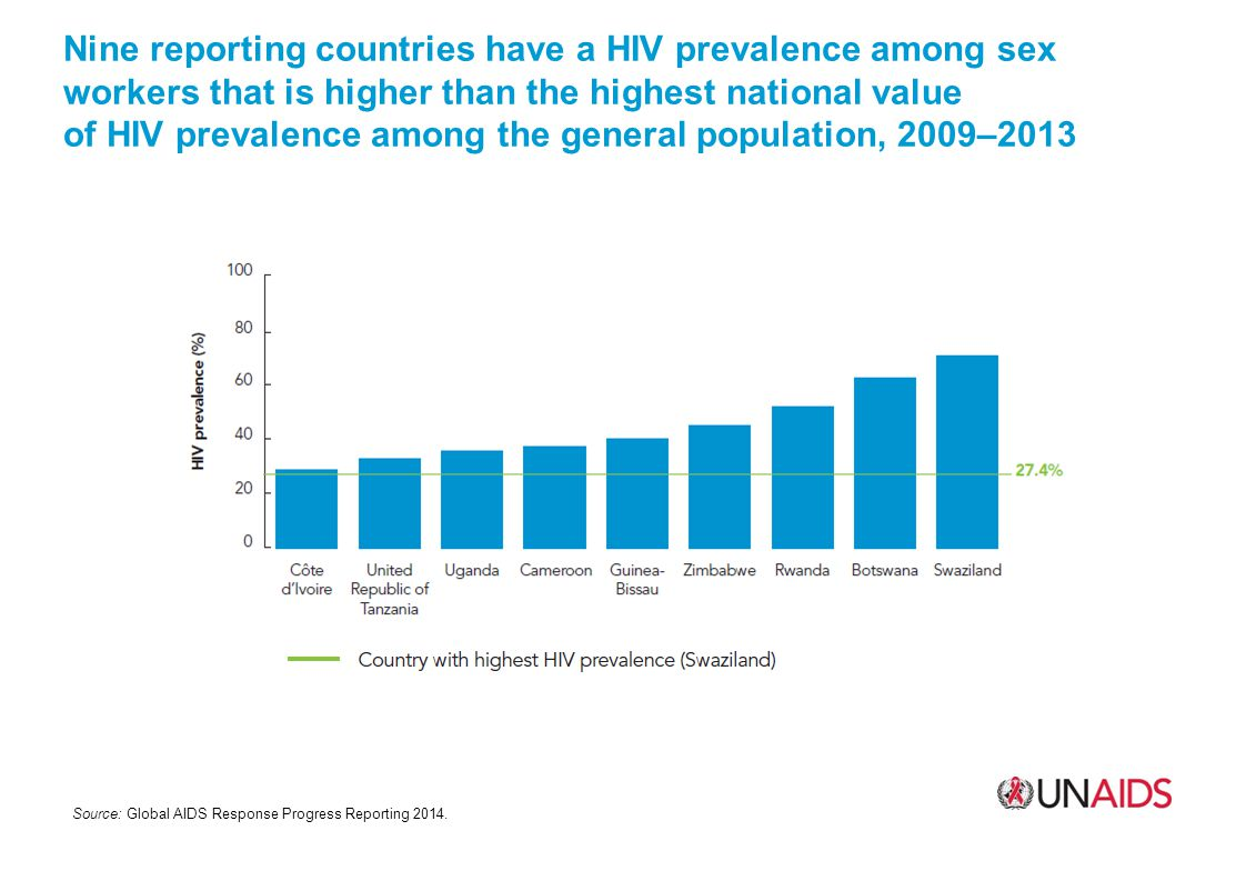 Nine reporting countries have a HIV prevalence among sex workers that is higher than the highest national value of HIV prevalence among the general population, 2009–2013 Source: Global AIDS Response Progress Reporting 2014.