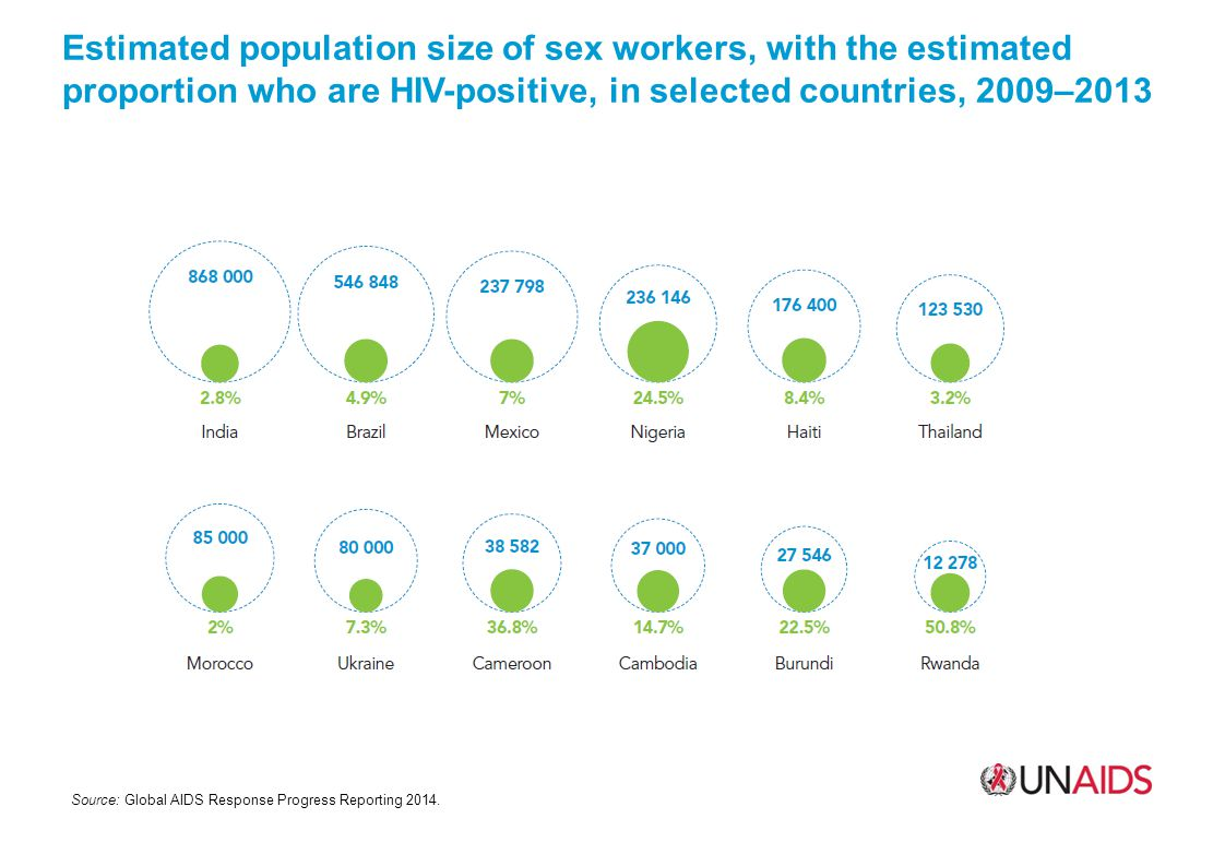 Estimated population size of sex workers, with the estimated proportion who are HIV-positive, in selected countries, 2009–2013 Source: Global AIDS Response Progress Reporting 2014.