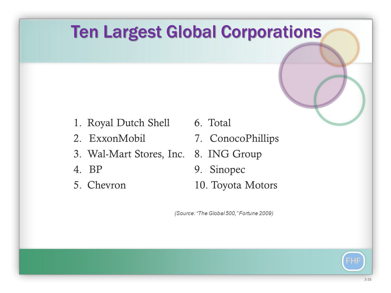 FHF Ten Largest Global Corporations (Source: The Global 500, Fortune 2009) 1.