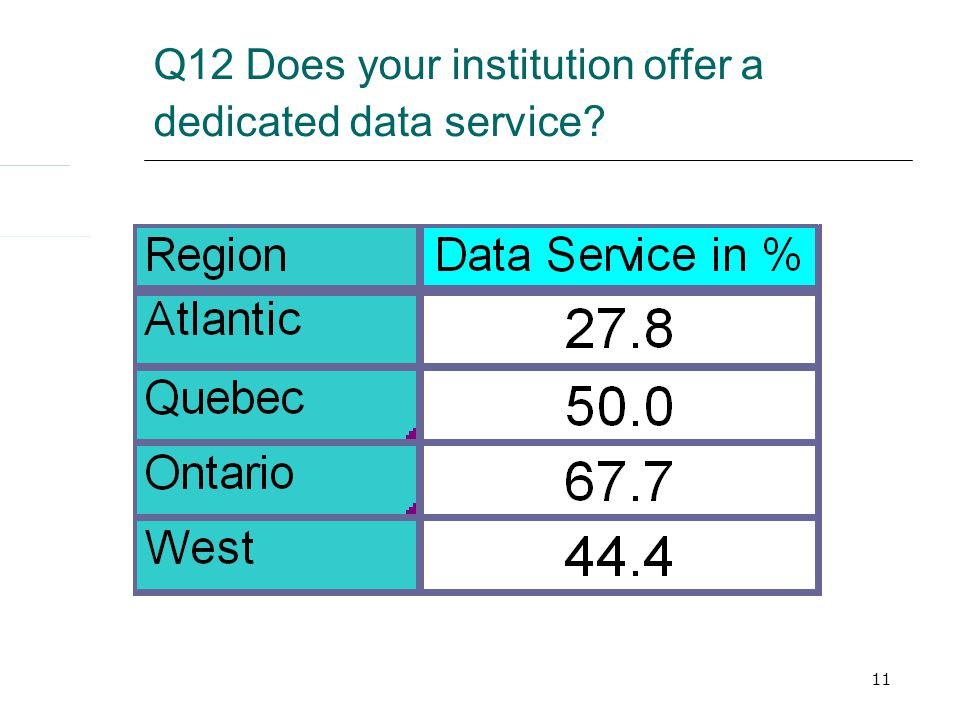 11 Q12 Does your institution offer a dedicated data service