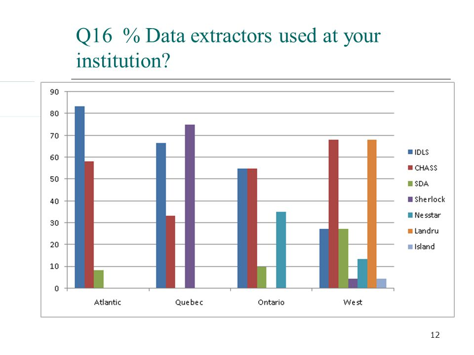 12 Q16 % Data extractors used at your institution