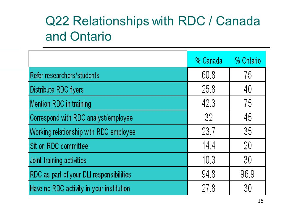15 Q22 Relationships with RDC / Canada and Ontario