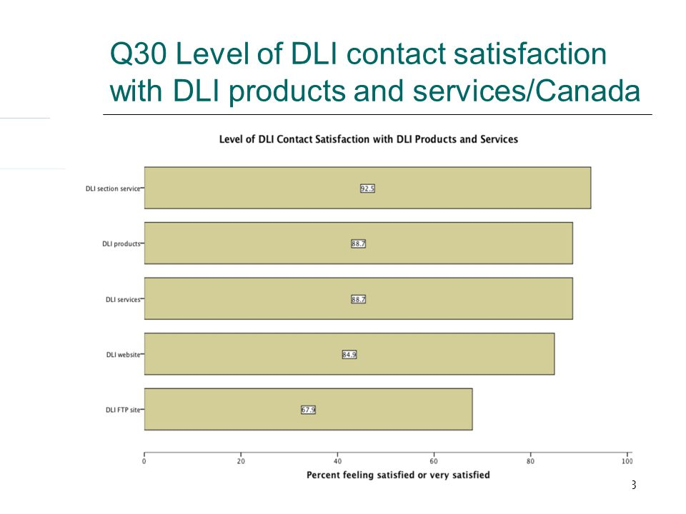 23 Q30 Level of DLI contact satisfaction with DLI products and services/Canada