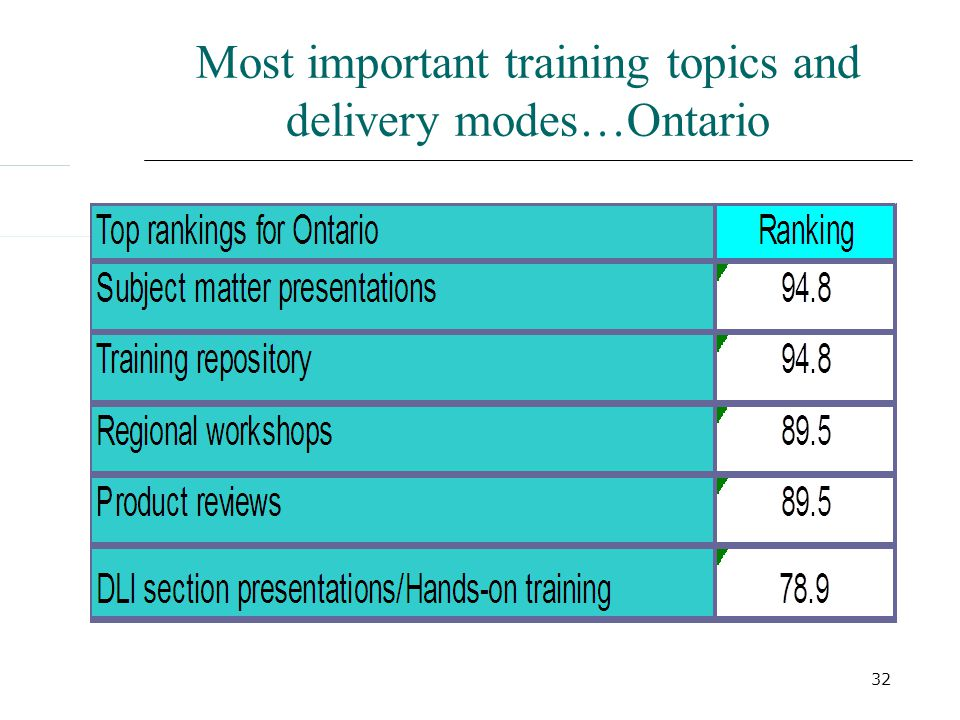 32 Most important training topics and delivery modes…Ontario
