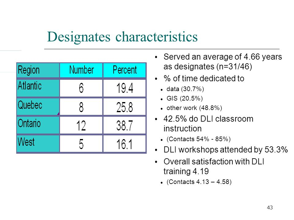 43 Designates characteristics Served an average of 4.66 years as designates (n=31/46) % of time dedicated to data (30.7%) GIS (20.5%) other work (48.8%) 42.5% do DLI classroom instruction (Contacts 54% - 85%) DLI workshops attended by 53.3% Overall satisfaction with DLI training 4.19 (Contacts 4.13 – 4.58)