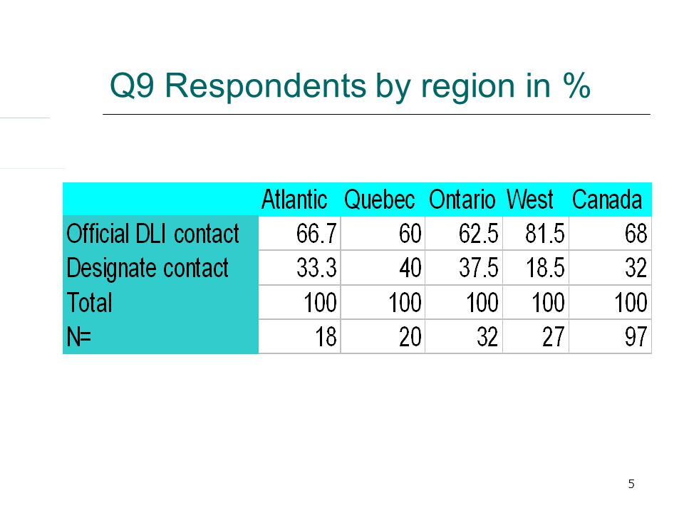 5 Q9 Respondents by region in %