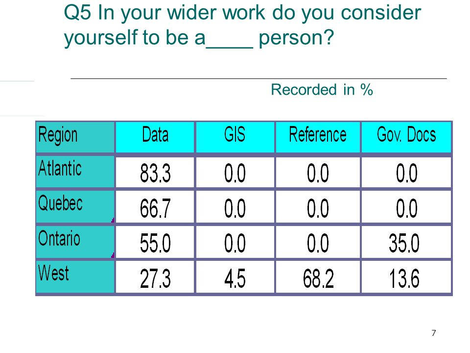7 Q5 In your wider work do you consider yourself to be a____ person Recorded in %