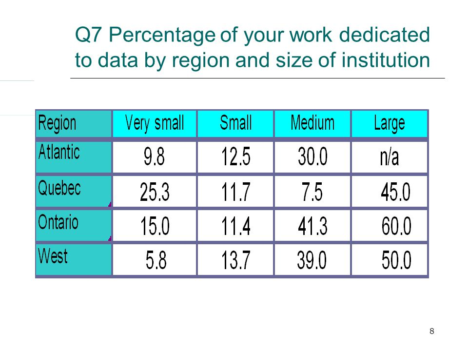 8 Q7 Percentage of your work dedicated to data by region and size of institution