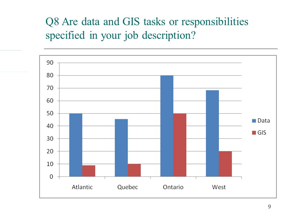 9 Q8 Are data and GIS tasks or responsibilities specified in your job description