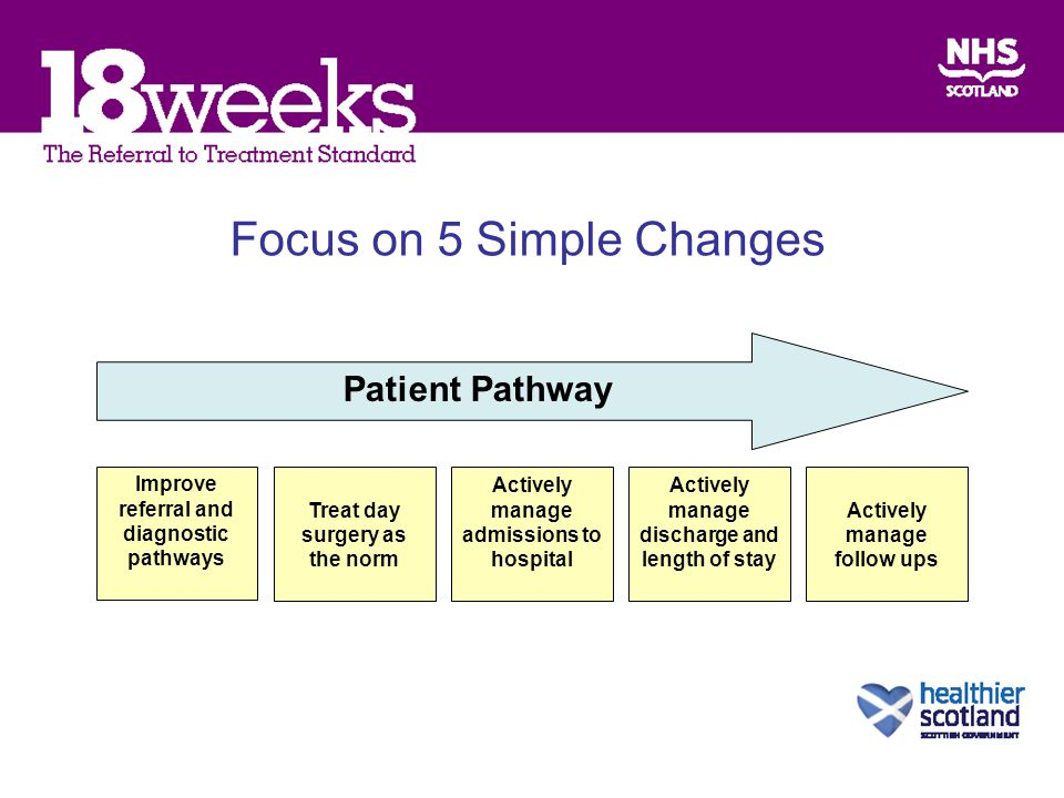 Patient Pathway Improve referral and diagnostic pathways Treat day surgery as the norm Actively manage admissions to hospital Actively manage discharge and length of stay Actively manage follow ups Focus on 5 Simple Changes