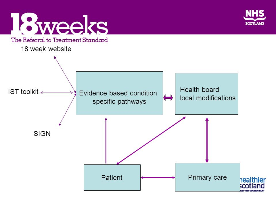 Evidence based condition specific pathways Health board local modifications 18 week website IST toolkit SIGN Primary care Patient