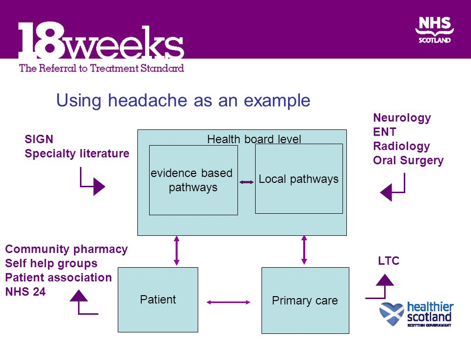 Using headache as an example SIGN Specialty literature Neurology ENT Radiology Oral Surgery Primary care Patient evidence based pathways Local pathways Health board level Community pharmacy Self help groups Patient association NHS 24 LTC