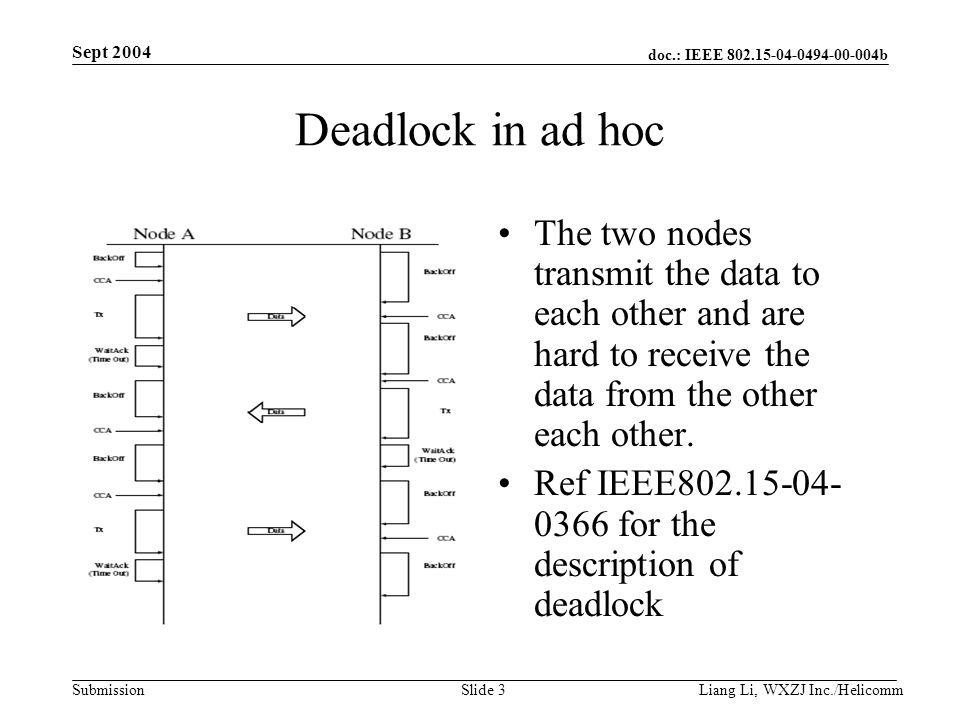 doc.: IEEE b Submission Sept 2004 Liang Li, WXZJ Inc./Helicomm Slide 3 Deadlock in ad hoc The two nodes transmit the data to each other and are hard to receive the data from the other each other.