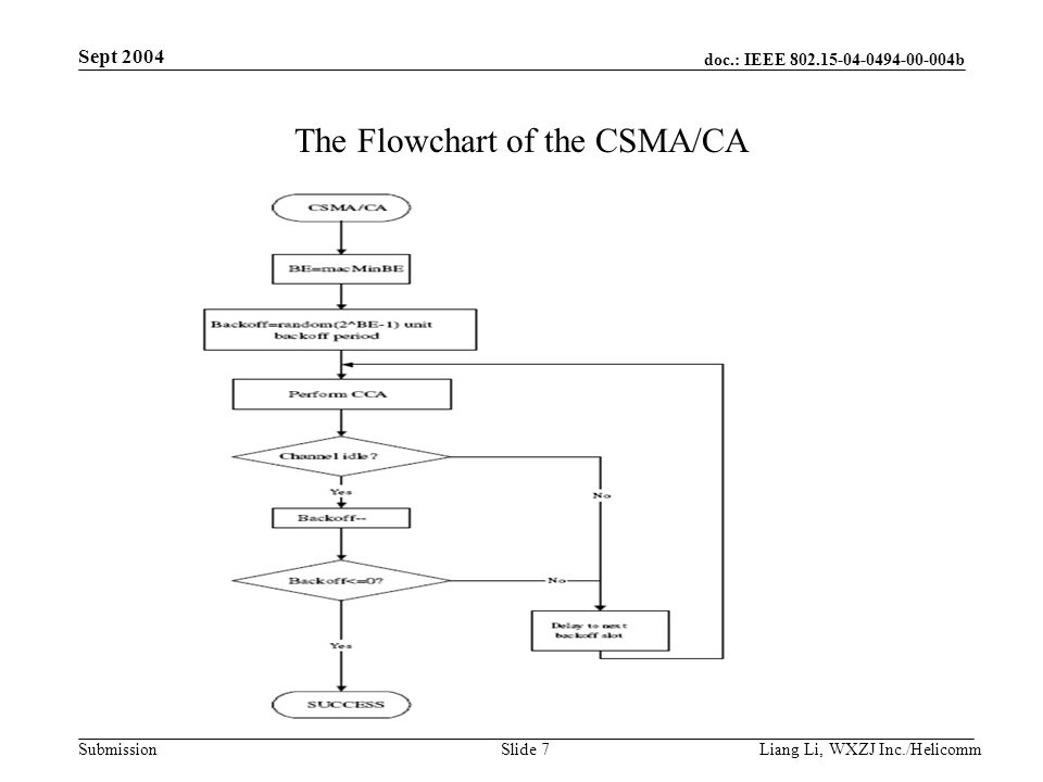doc.: IEEE b Submission Sept 2004 Liang Li, WXZJ Inc./Helicomm Slide 7 The Flowchart of the CSMA/CA