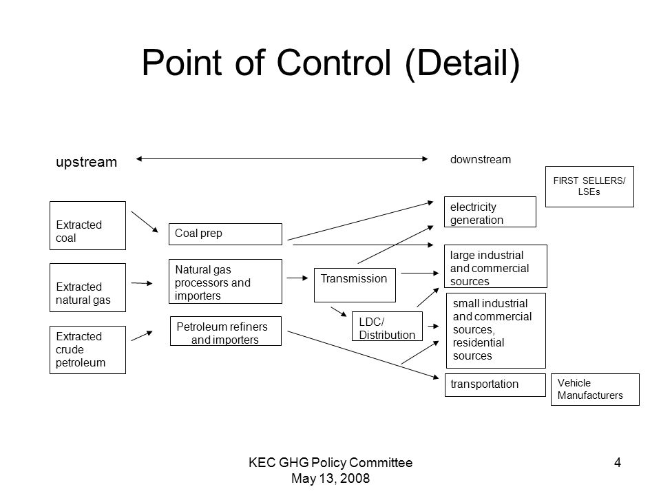 KEC GHG Policy Committee May 13, Point of Control (Detail) downstream electricity generation Petroleum refiners and importers transportation large industrial and commercial sources Extracted coal upstream Transmission small industrial and commercial sources, residential sources Natural gas processors and importers Coal prep FIRST SELLERS/ LSEs LDC/ Distribution Extracted natural gas Extracted crude petroleum Vehicle Manufacturers