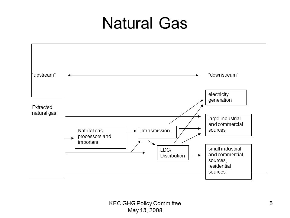 KEC GHG Policy Committee May 13, Natural Gas downstream electricity generation large industrial and commercial sources upstream Transmission small industrial and commercial sources, residential sources Natural gas processors and importers LDC/ Distribution Extracted natural gas