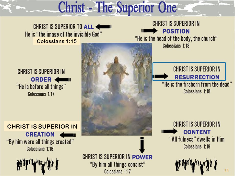 Colossians 1:15 CHRIST IS SUPERIOR IN 11