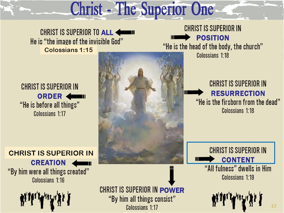 Colossians 1:15 CHRIST IS SUPERIOR IN 13