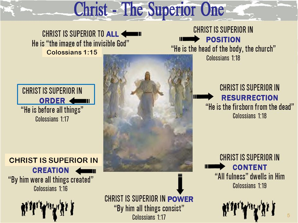 Colossians 1:15 CHRIST IS SUPERIOR IN 5