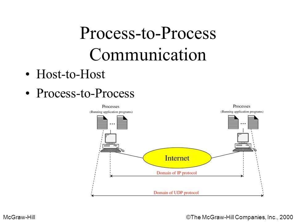 McGraw-Hill©The McGraw-Hill Companies, Inc., 2000 Process-to-Process Communication Host-to-Host Process-to-Process
