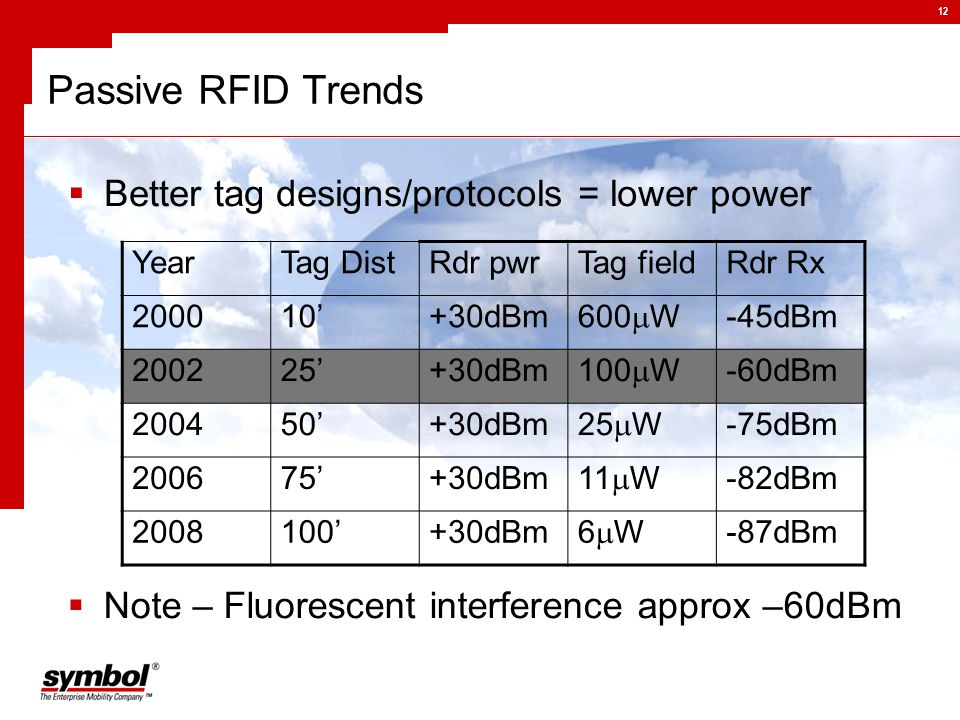 12 Passive RFID Trends  Better tag designs/protocols = lower power YearTag DistRdr pwrTag fieldRdr Rx '+30dBm 600  W -45dBm '+30dBm 100  W -60dBm '+30dBm 25  W -75dBm '+30dBm 11  W -82dBm '+30dBm 6W6W -87dBm  Note – Fluorescent interference approx –60dBm