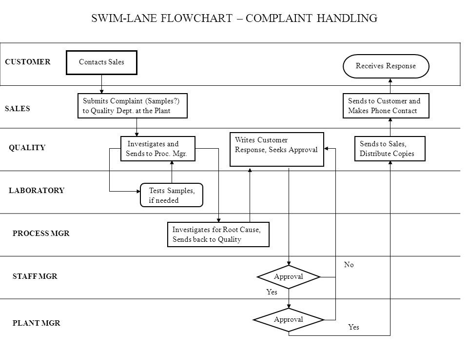 SWIM-LANE FLOWCHART – COMPLAINT HANDLING CUSTOMER Submits Complaint (Samples ) to Quality Dept.