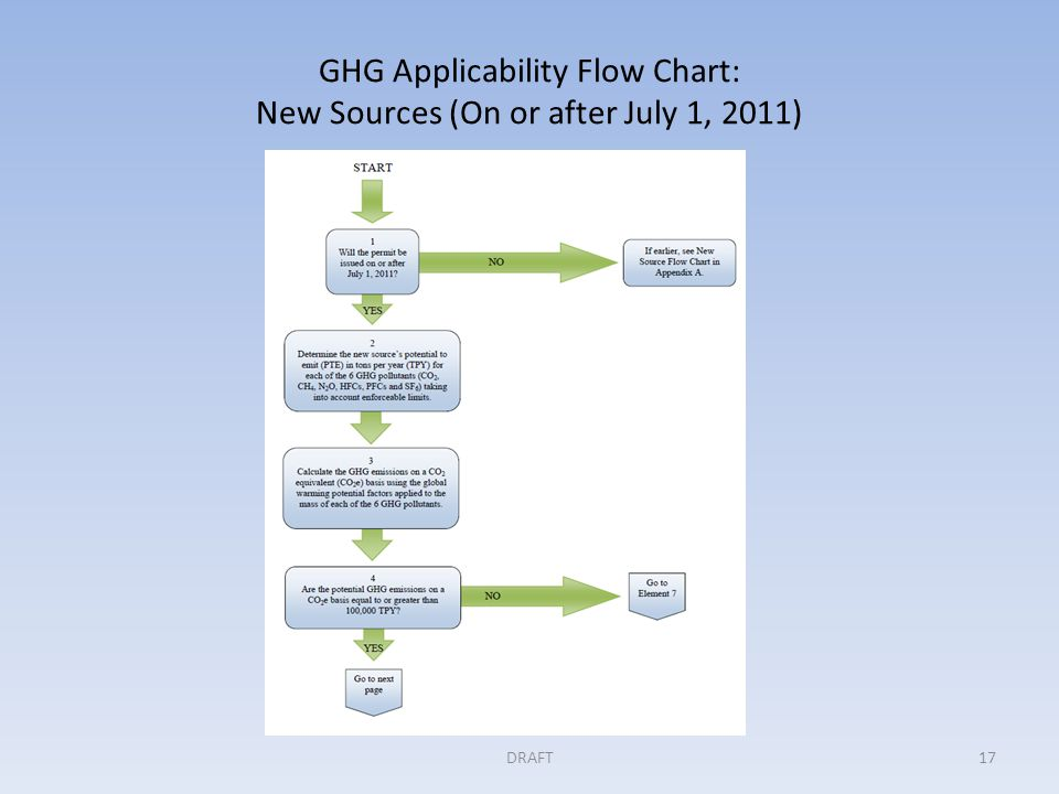GHG Applicability Flow Chart: New Sources (On or after July 1, 2011) DRAFT17