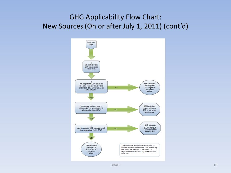 GHG Applicability Flow Chart: New Sources (On or after July 1, 2011) (cont'd) DRAFT18