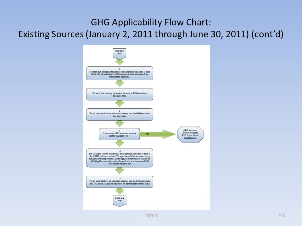 GHG Applicability Flow Chart: Existing Sources (January 2, 2011 through June 30, 2011) (cont'd) DRAFT20