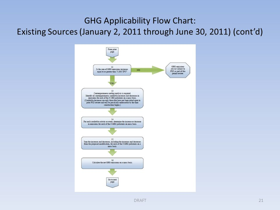 GHG Applicability Flow Chart: Existing Sources (January 2, 2011 through June 30, 2011) (cont'd) DRAFT21