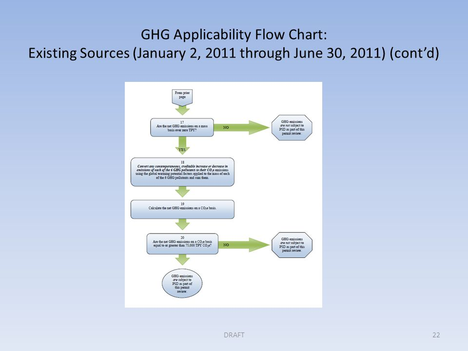 GHG Applicability Flow Chart: Existing Sources (January 2, 2011 through June 30, 2011) (cont'd) DRAFT22