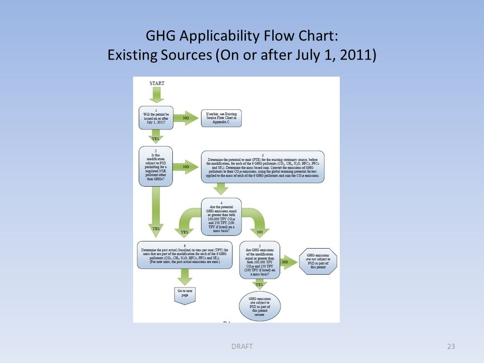 GHG Applicability Flow Chart: Existing Sources (On or after July 1, 2011) DRAFT23