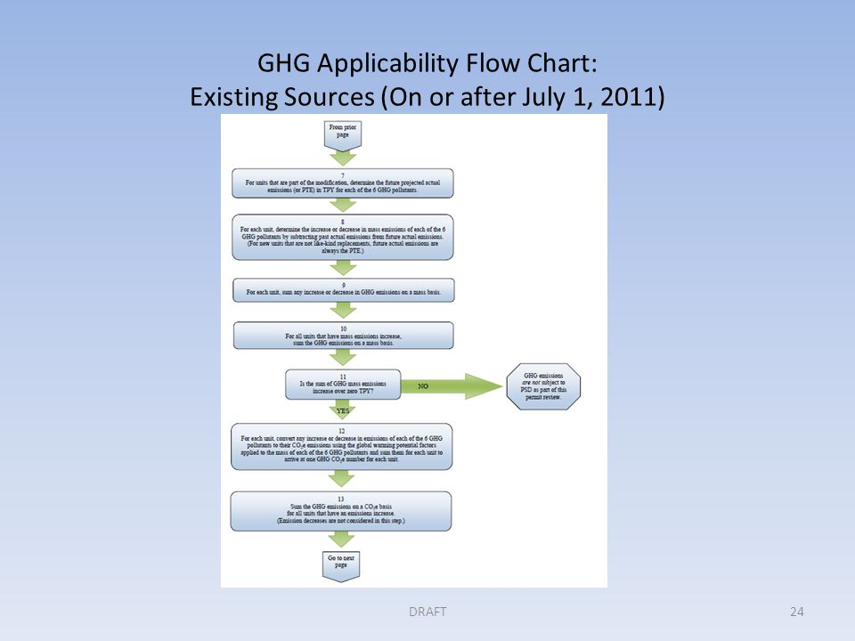 GHG Applicability Flow Chart: Existing Sources (On or after July 1, 2011) DRAFT24