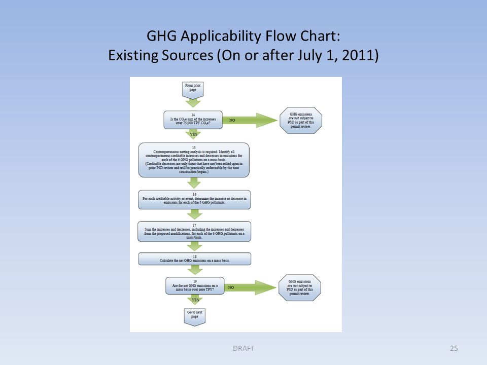 GHG Applicability Flow Chart: Existing Sources (On or after July 1, 2011) DRAFT25