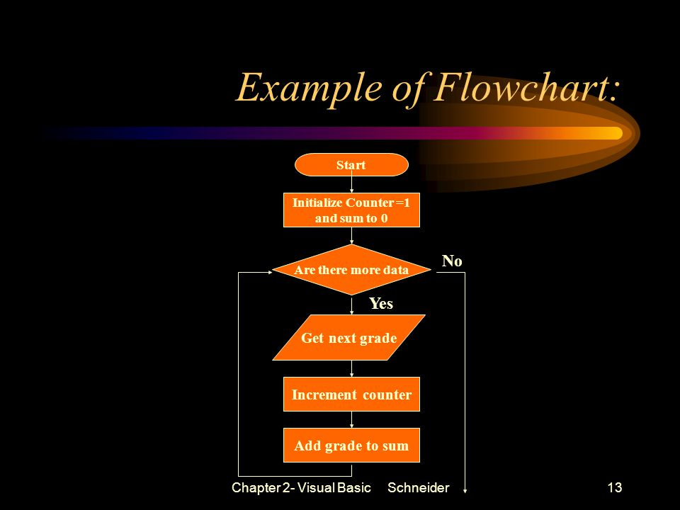 Chapter 2- Visual Basic Schneider13 Example of Flowchart: Start Initialize Counter =1 and sum to 0 Are there more data Get next grade Increment counter Add grade to sum Yes No