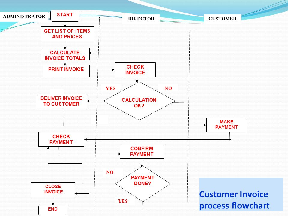 Customer Invoice process flowchart YES NO START GET LIST OF ITEMS AND PRICES PRINT INVOICE DELIVER INVOICE TO CUSTOMER CHECK PAYMENT CHECK INVOICE CLOSE INVOICE CALCULATE INVOICE TOTALS END PAYMENT DONE.