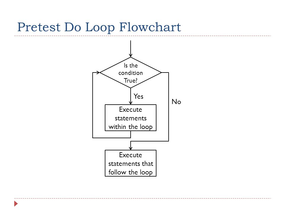 Pretest Do Loop Flowchart Is the condition True.