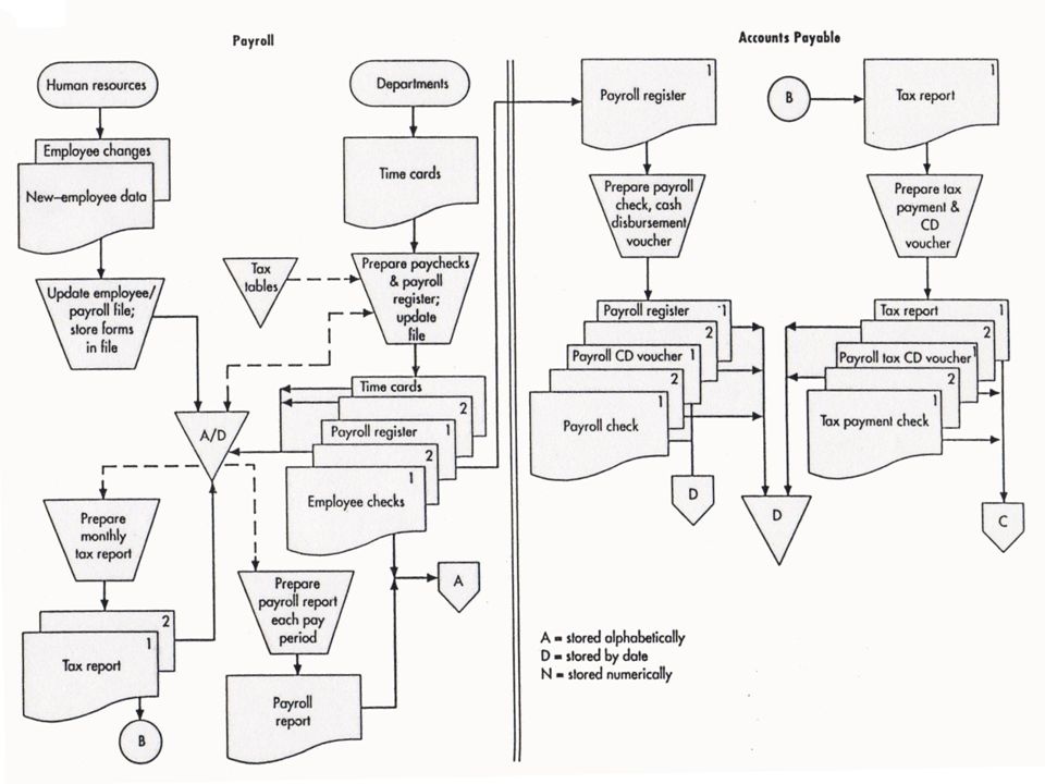 Chapter 3 Systems Documentation Techniques Copyright 2012 Pearson