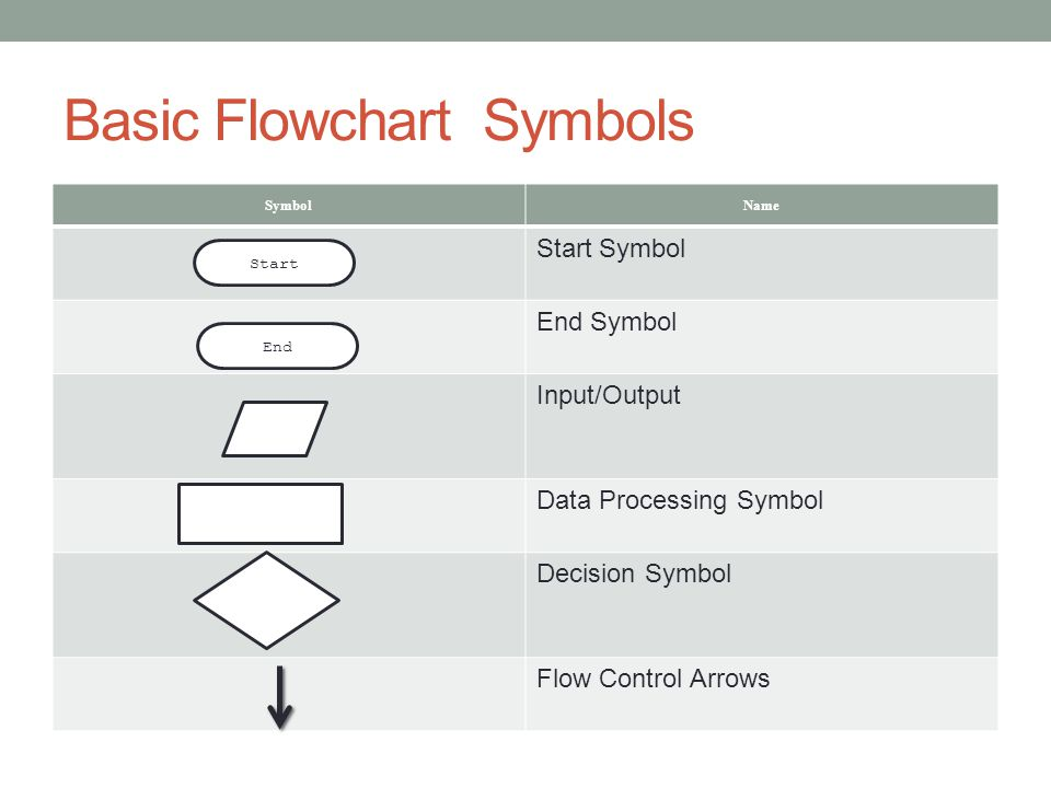 Basic Flowchart Symbols SymbolName Start Symbol End Symbol Input/Output Data Processing Symbol Decision Symbol Flow Control Arrows Start End