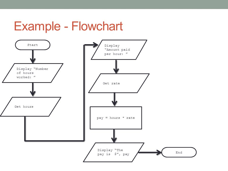 Example - Flowchart Start End Display Number of hours worked: Get hours Display Amount paid per hour: Get rate pay = hours * rate Display The pay is $ , pay